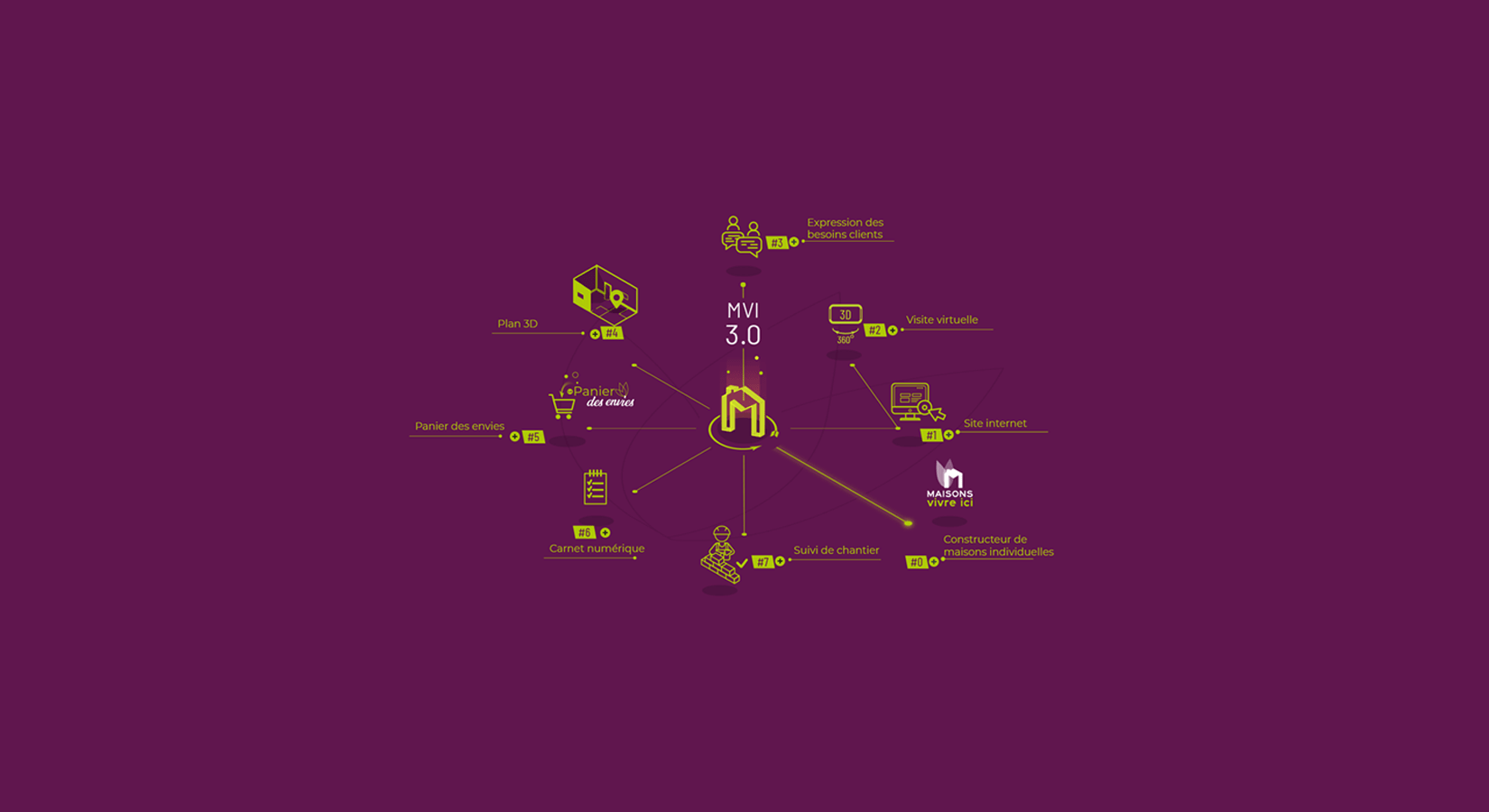 constellation Maisons Vivre Ici 3.0